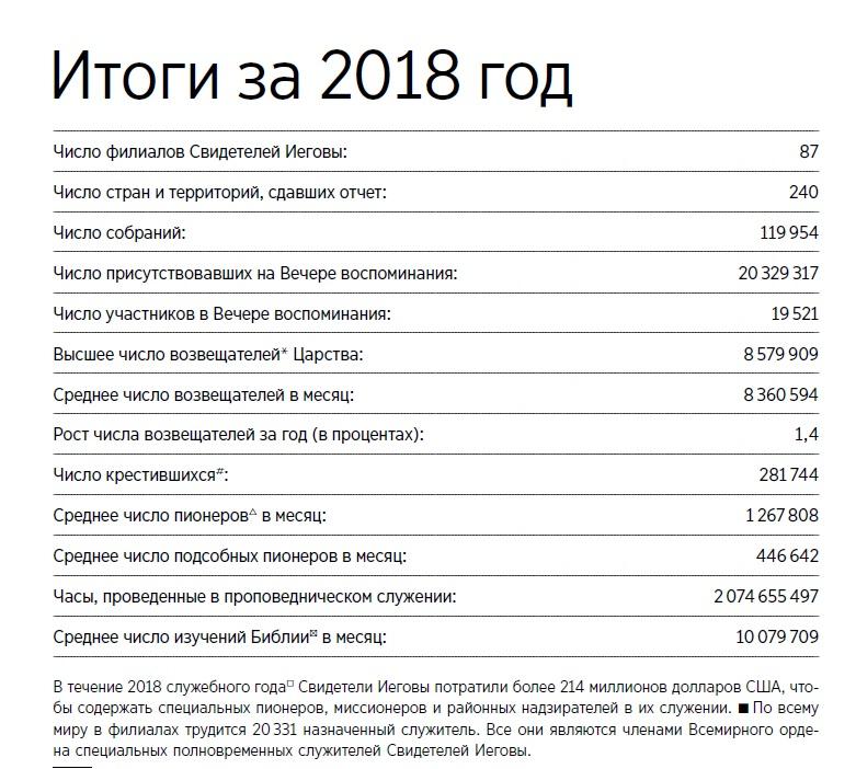 Отчет ОСБ за 2018 год