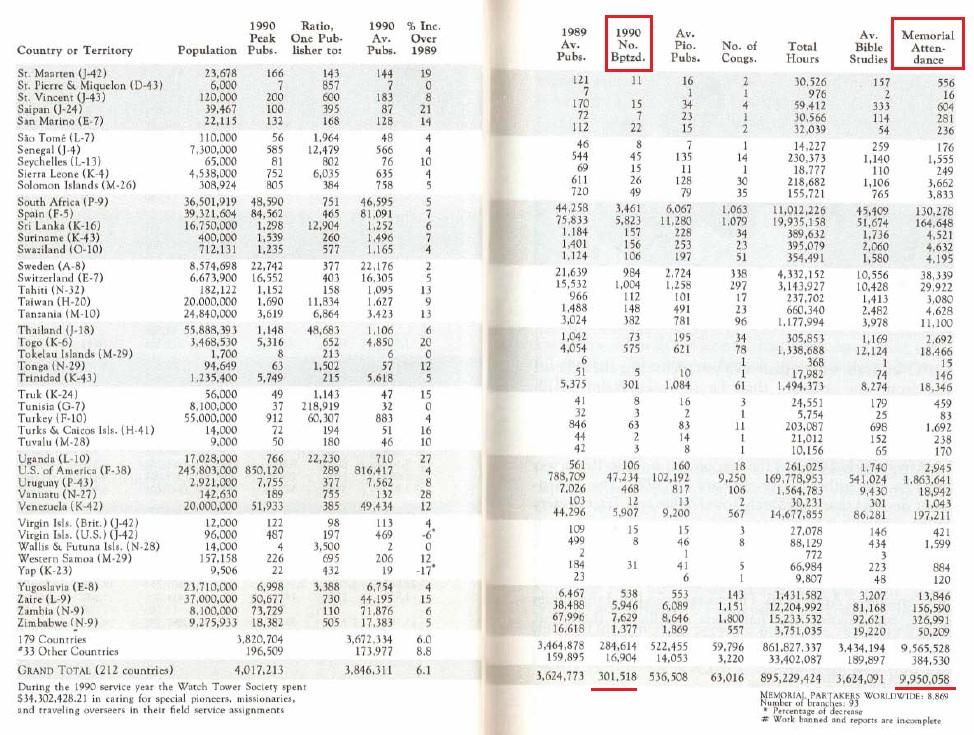 Отчёт ОСБ за 1990 год (Ежегодник 1991 года)