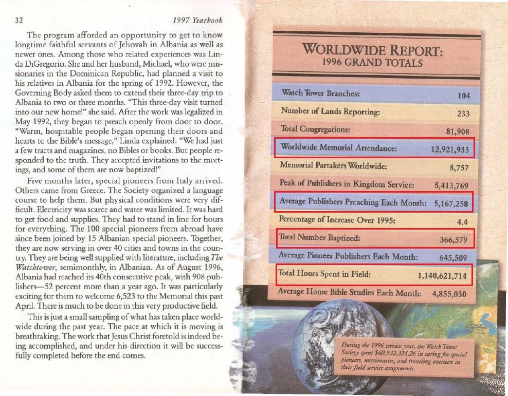 Отчёт ОСБ за 1996 год (Ежегодник 1997 года)
