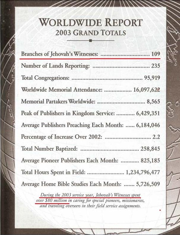 Ежегодник 2004 года (за 2003)