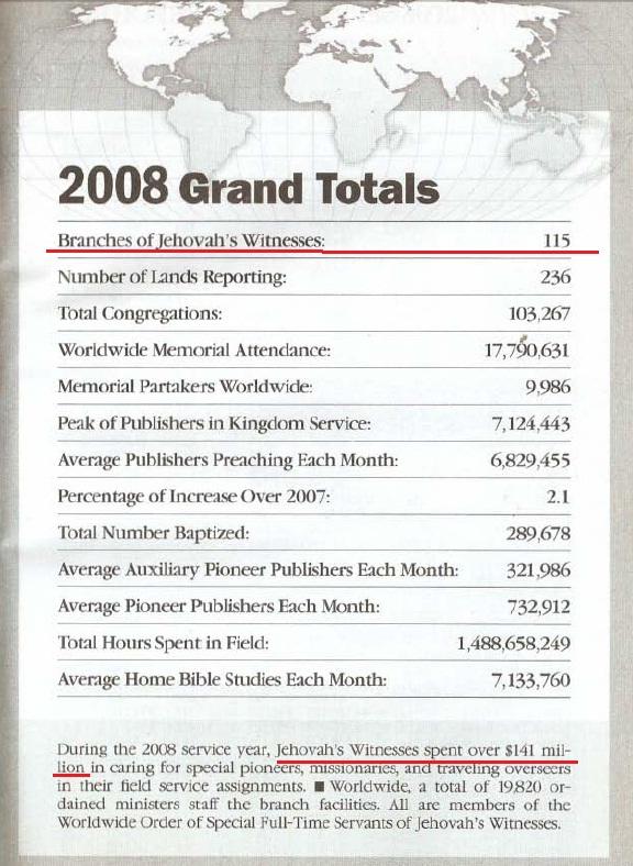 Ежегодник 2008 года (за 2007)