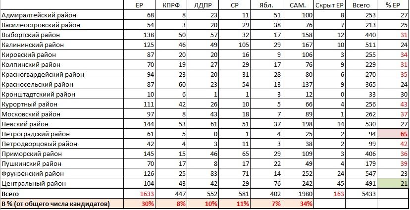 Сводная таблица по районам СПб (кандидаты в муницип.депутаты)