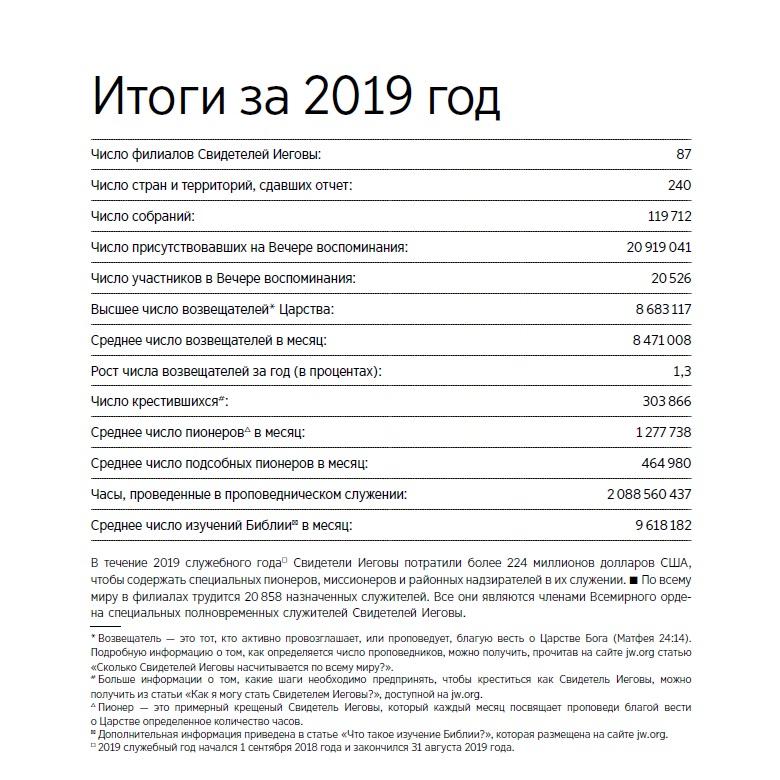 Общий отчет за 2019 год Свидетелей Иеговы