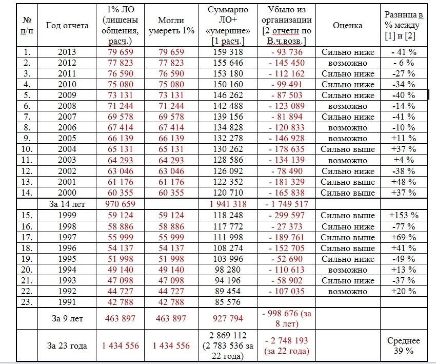 Таблица по убытию Расч. и Отч (по В.Ч.Возв)