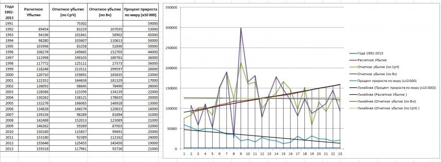 График с линиями тренда и таблицей