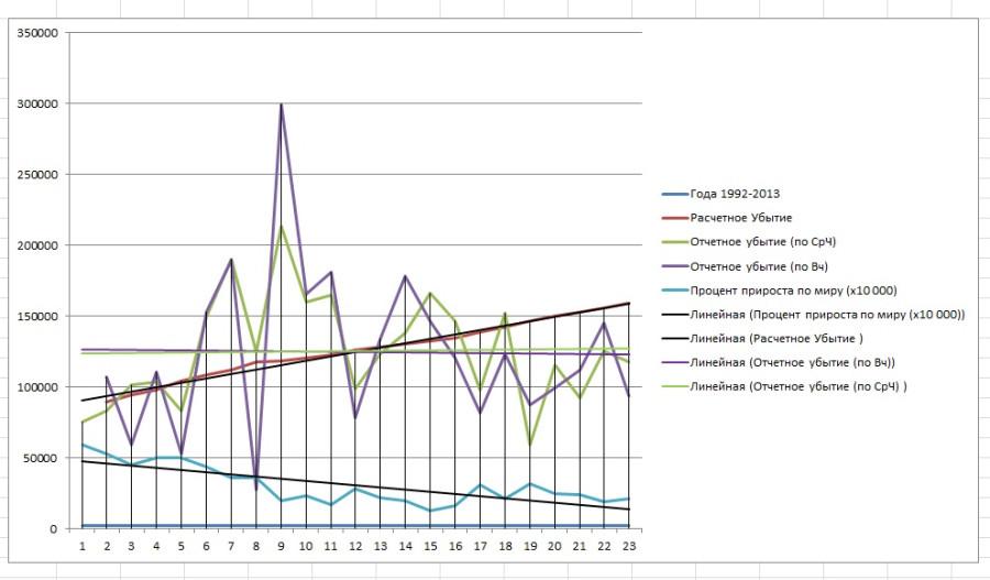 График без таблицы с линиями тренда
