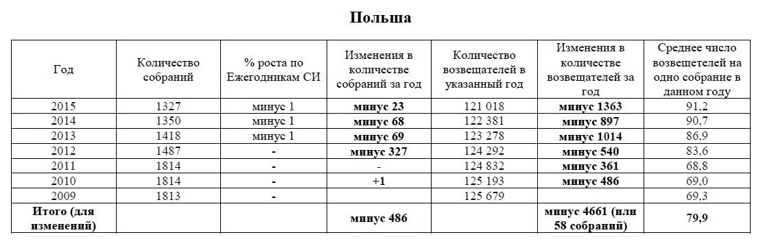 4_Польша у СИ за 2009_2015 годы (несоответствия)