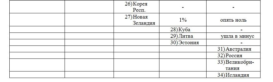 Содружество нулевых государств 2015_часть 2