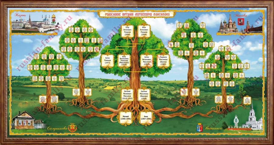 Как сделать древо всей семьи