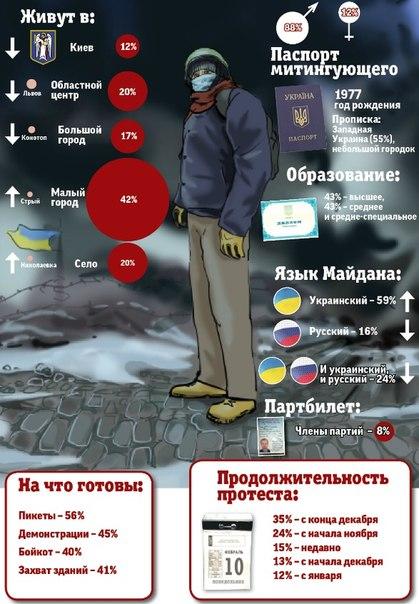 Инфографика соц исследования