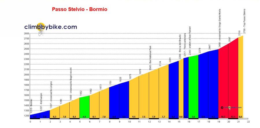 Passo-dello-Stelvio-Bormio_profile