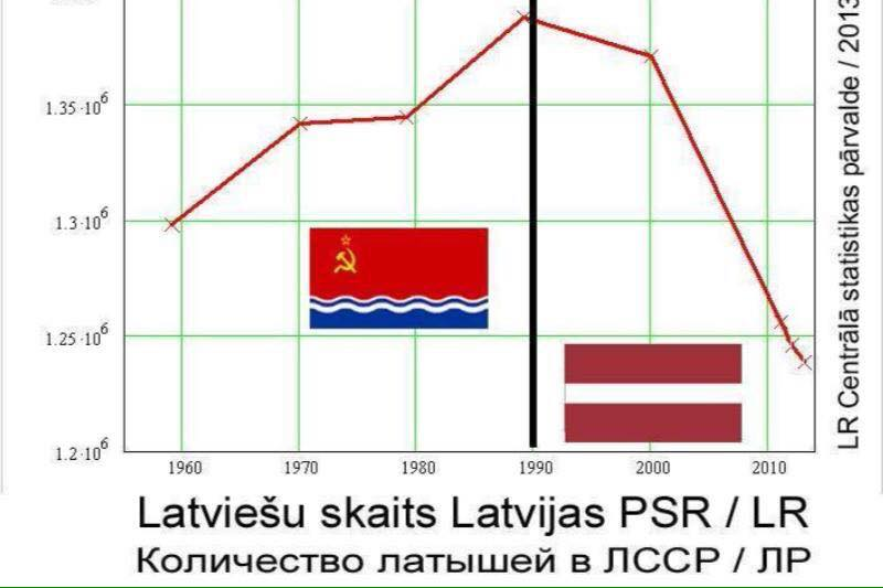 diagramma_Latviya