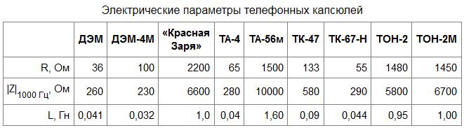 Электрические параметры электромагнитных телефонных капсюлей