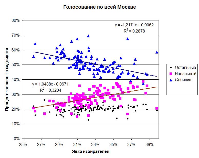 Москва Выборы мэра 2013