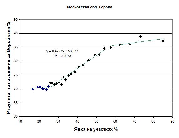 Выборы губернатора Московской области Воробьев