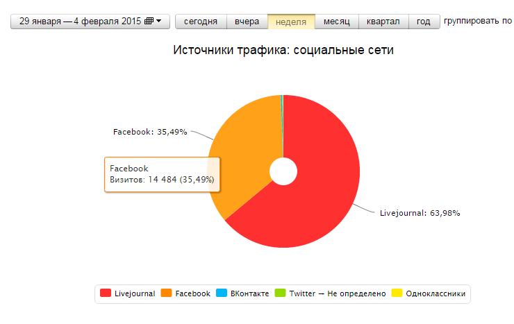 2015-02-04 00-51-50 Яндекс.Метрика  kabzon642642.livejournal.com (Kabzon642642) - источники трафика  социальные сети - Goog