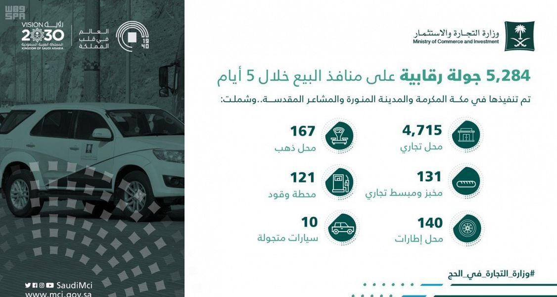 Министерство торговли выполнило 5 284 инспекций торговых точек в течении 5 дней