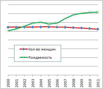 Рождаемость и количество молодых женщин в России 2000-2011