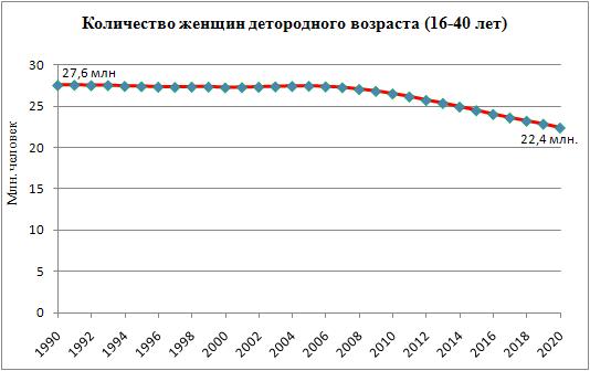 Количество женщин детородного возраста (16-40 лет) в России