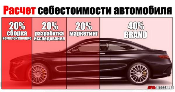 инфо_себестоимость_автомобиля