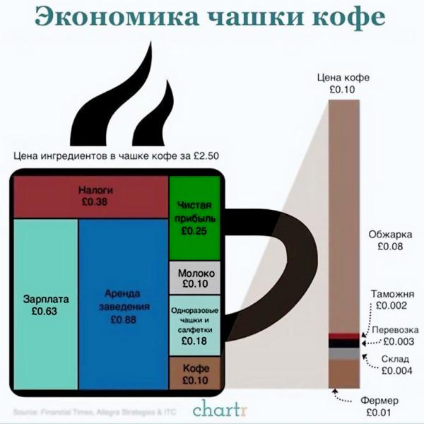 инфо_экономика_чашки_кофе
