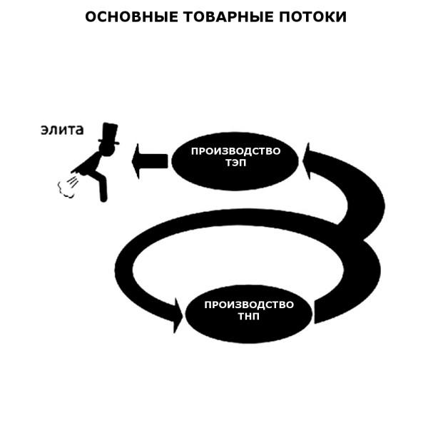 ТОВАРНЫЕ_ПОТОКИ