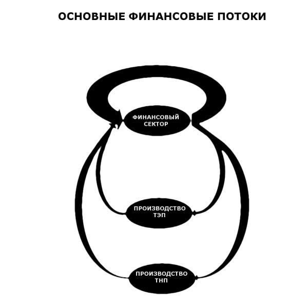 ФИНАНСОВЫЕ_ПОТОКИ