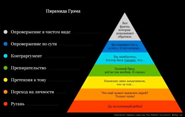 инфо_пирамида_грэма