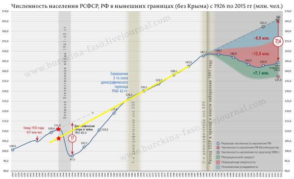 инфо_численность_населения_России_1926-2015