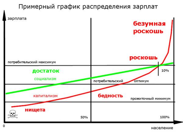 распределение_зарплат__