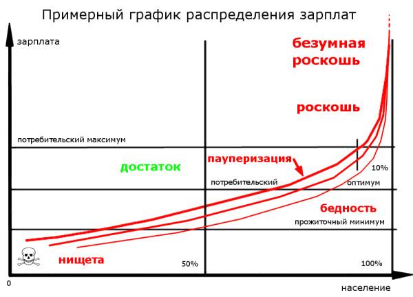 инфо_экономика_распределение_зарплат_пауперизация
