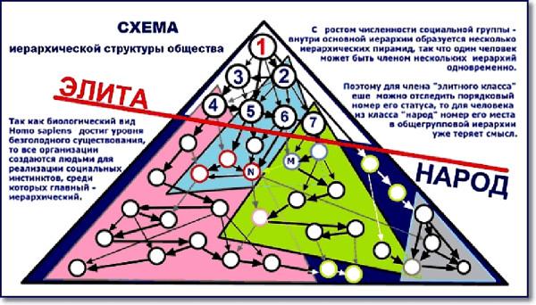инфо_схема_элита_иерархия_общество