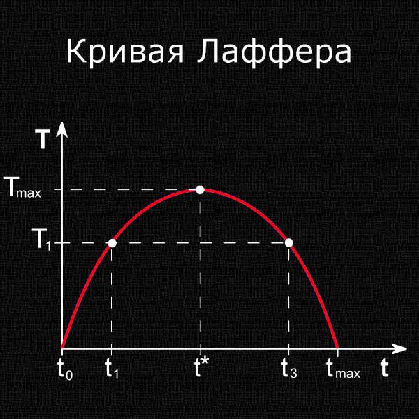 картинка_кривая_лаффера