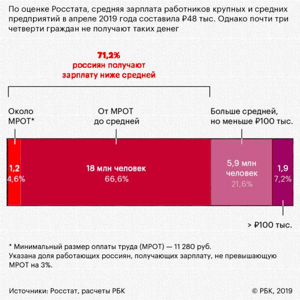 инфо_экономика_зарплата_сколько_россиян_получают_ниже_средней_2019_б