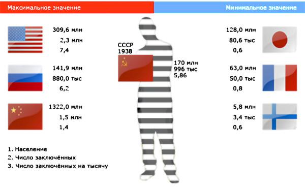 заключенные_СССР_РФ