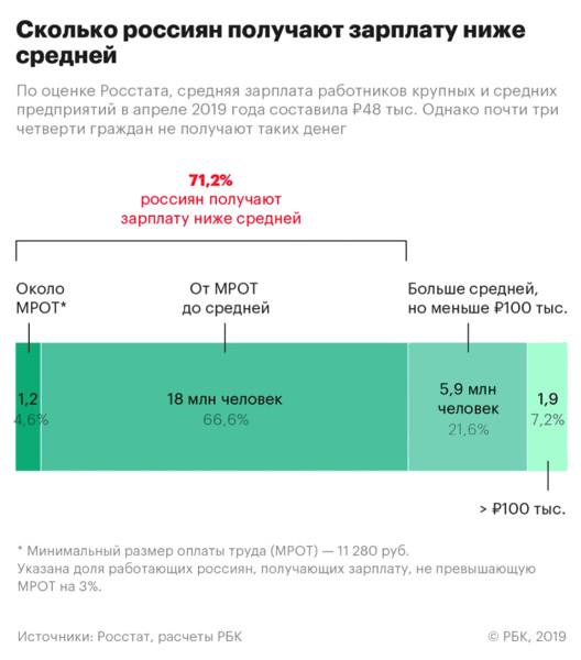 зарплата_сколько_россиян_получают_ниже_средней_2019