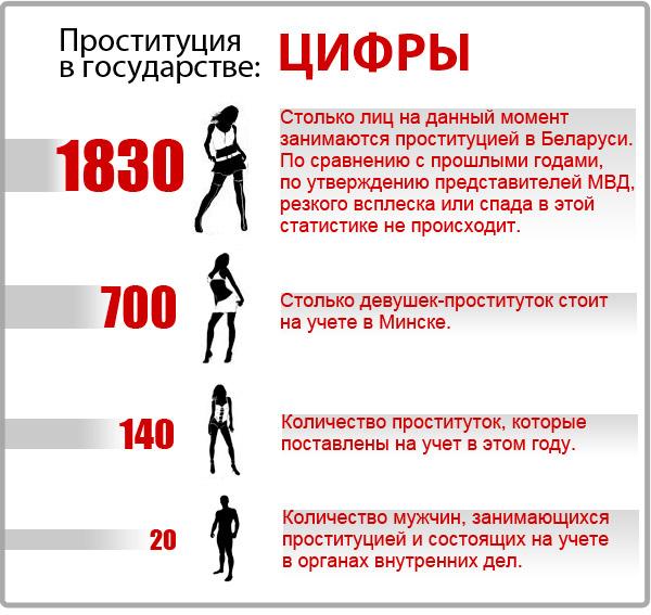 экономика_проституция_в_белоруссии