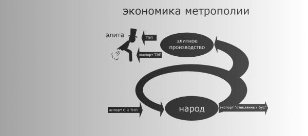 потребление_метрополия_