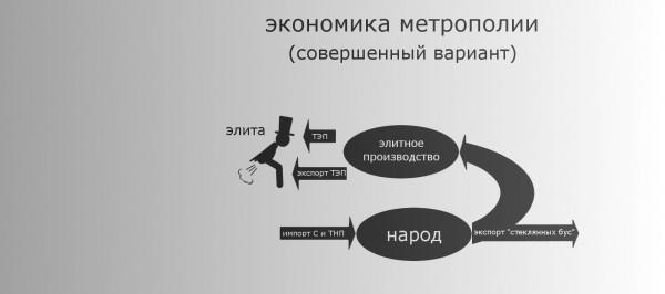 потребление_метрополия_2_