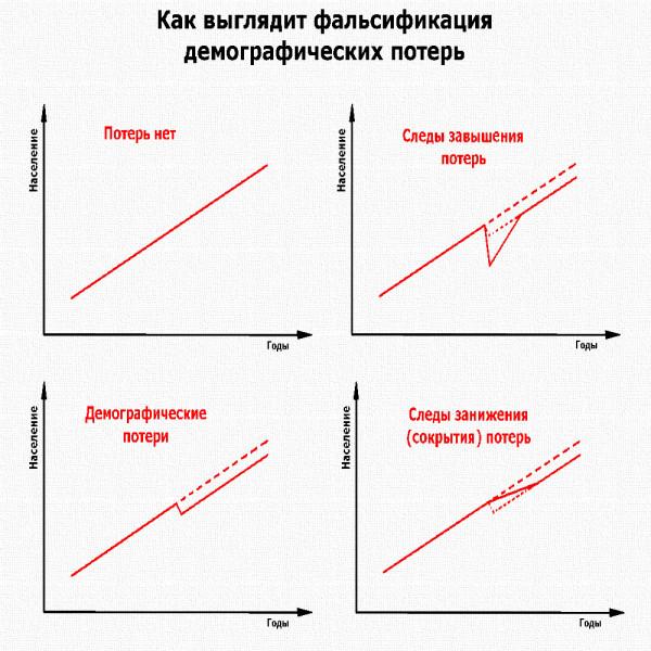 картинка_демографические потери_фальсификация