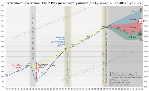 инфо_демография_численность_населения_России_1926-2015_исправлено
