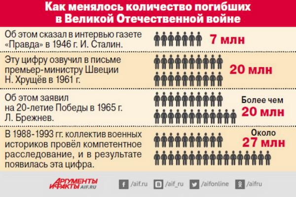 инфо_демография_потери_в_ВОВ_сталин_хрущев_брежнев