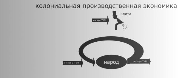 потребление_производственная_колония_