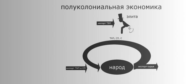 потребление_полуколониальная_экономика_