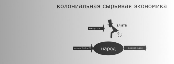 потребление_сырьевая_колония_