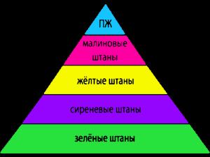 пирамида_штанов