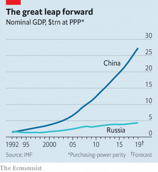 ВВП_РФ_китай_1992-2019
