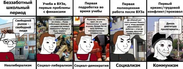 идеологическая_эволюция_молодых