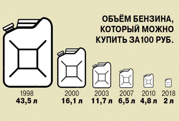 инфо_экономика_бензин_за_100_рублей