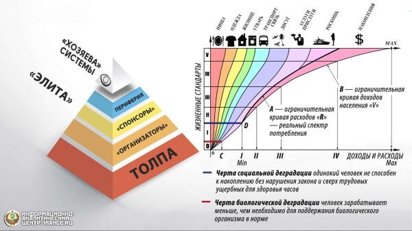 пирамида_потребления_элита